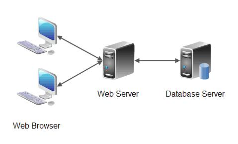Server for Web Application